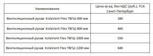 KolaVentFlex ТГВШ таблица 4