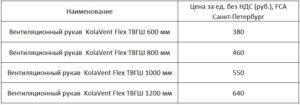 KolaVentFlex ТГВШ таблица 3