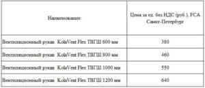 KolaVentFlex ТГВШ таблица