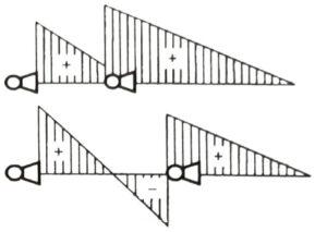 Эпюры статических напоров при рассредоточенной установке вентиляторов