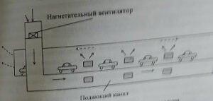 Способы-и-схемы-проветривания-шахт-5